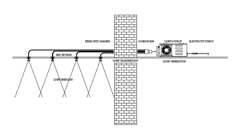 Cwd8 Fiber Optic Downlight Kit
